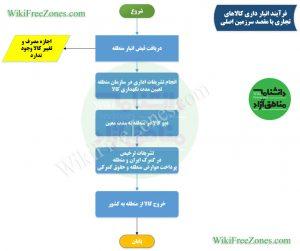فرآیند-انبارداری--کالای-تجاری-کشور
