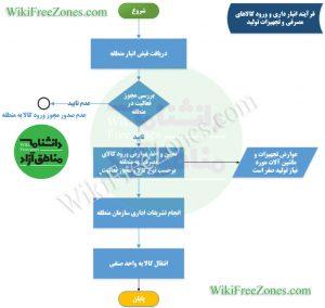 فرآیند-واردات-کالای-مصرفی-تجهیزات.jpg-در-مناطق-آزاد