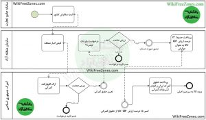 فرایند واردات-کالای-تجاری-از-منطقه-آزاد-تبصره-2-