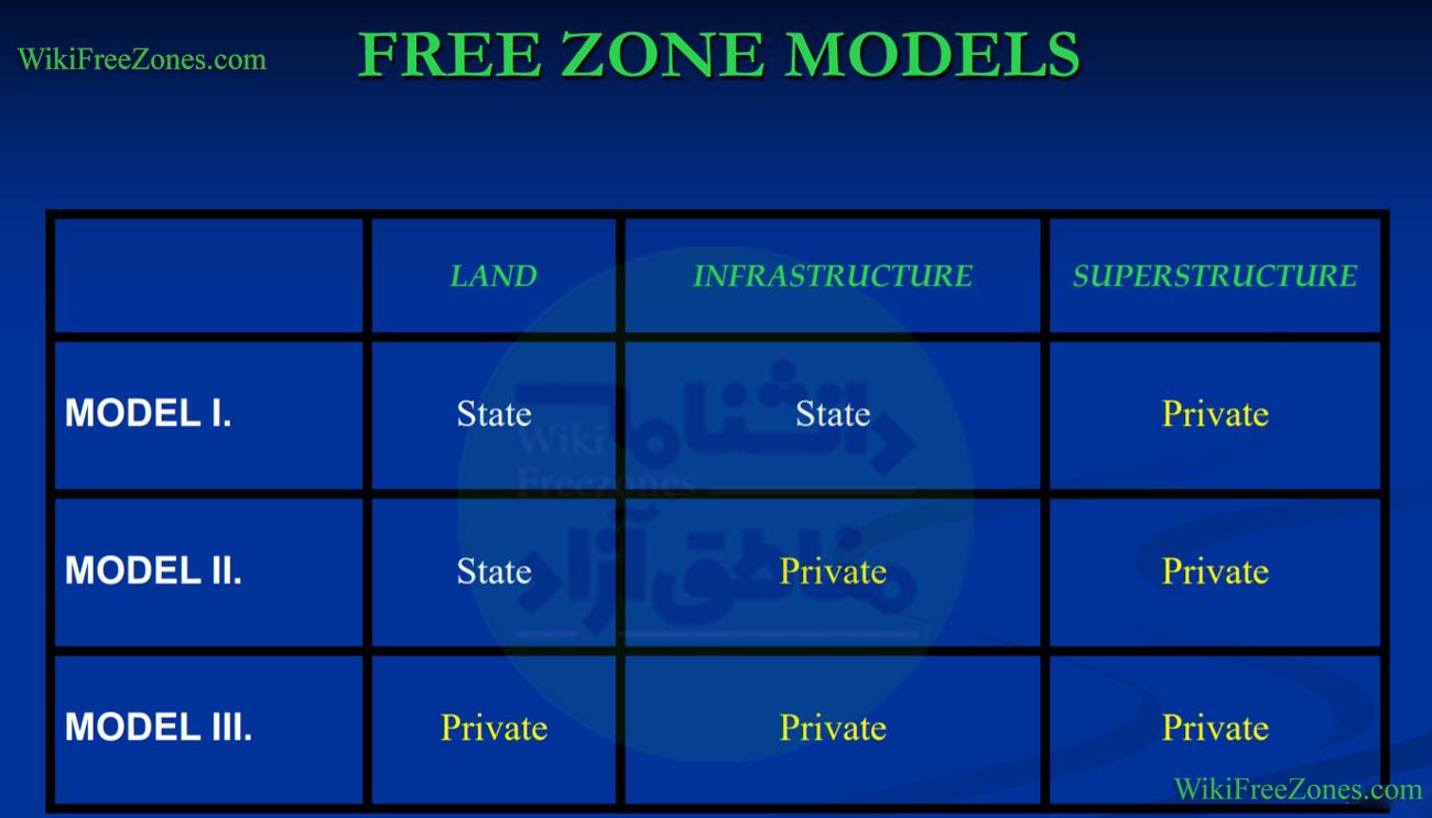 مدل های مناطق آزاد ترکیه