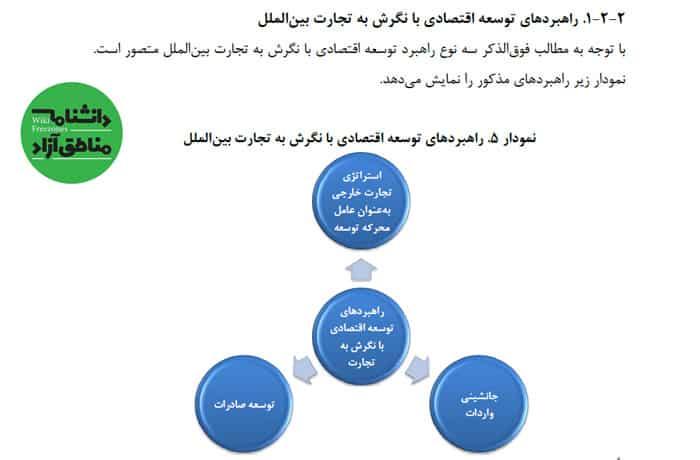 سند: فرا تحلیل مطالعات مناطق آزاد