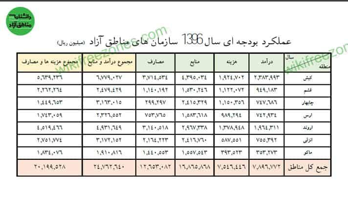 سند: عملکرد بودجهای سال ۱۳۹۶ سازمانهای مناطق آزاد کشور