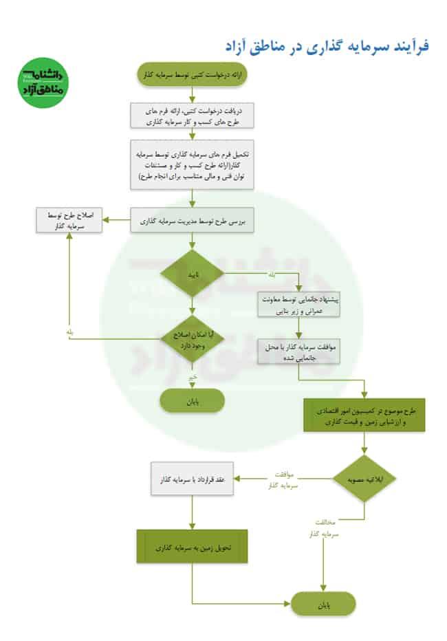 فرآیند-سرمایه-گذاری-در-مناطق-آزاد