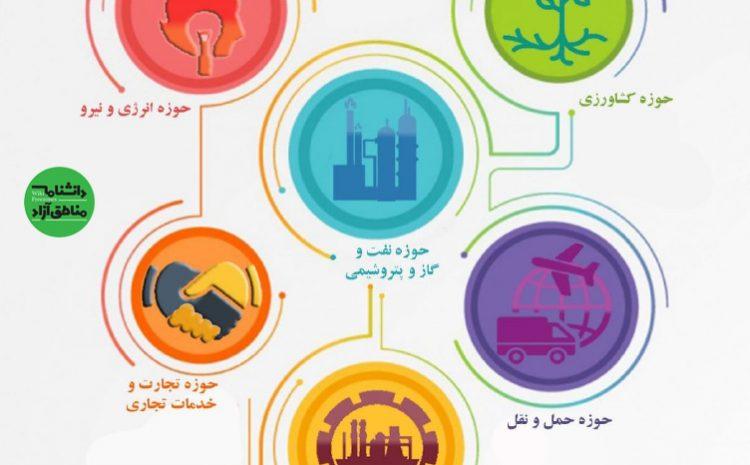 سند: فرصتهای سرمایهگذاری در مناطق آزاد ایران