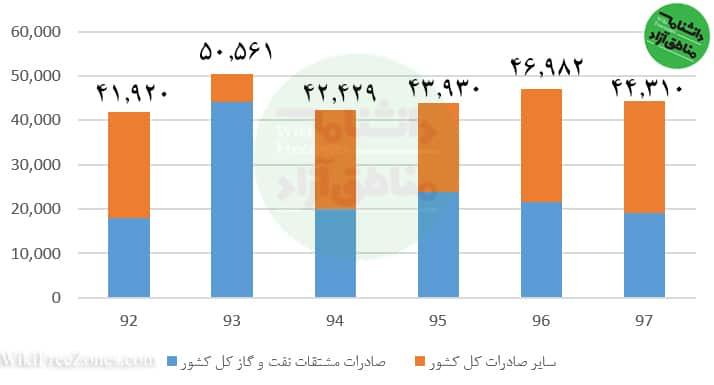 میزان-صادرات-مشتقات-نفت-و-گاز-در-صادرات-کل-کشور