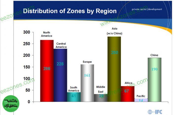 سند: آشنایی با انواع مناطق آزاد تجاری جهان