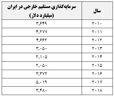 سرمایه گذاری مستقیم خارجی در ایران