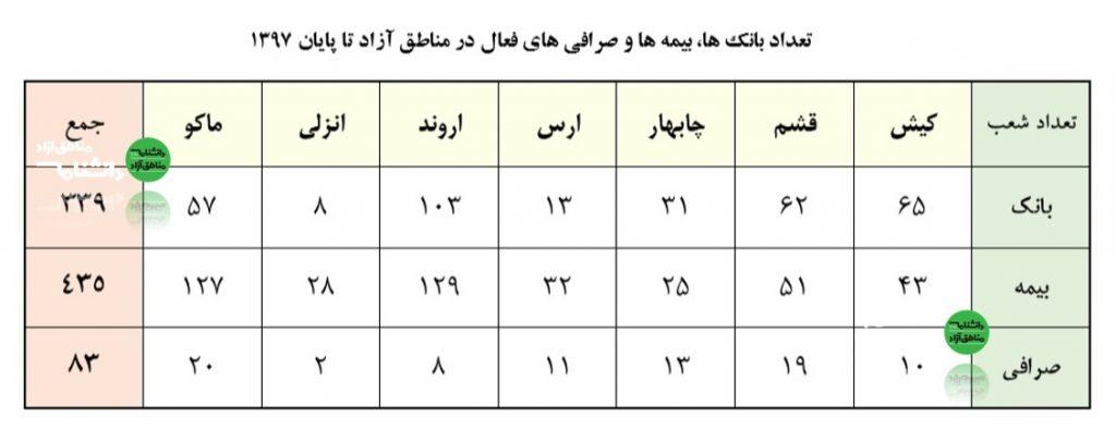 تعداد بانکها بیمهها و صرافیها در مناطق آزاد