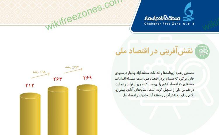 سند: گزارش عملکرد منطقه آزاد چابهار در سال ۹۸