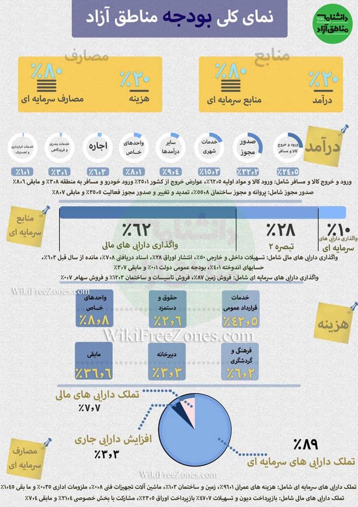 اینفوگرافیک-بودجه-مناطق-آزاد-کشور