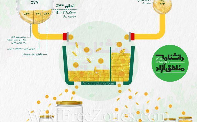 بودجه مناطق آزاد – بررسی و تحلیل بودجه مناطق آزاد تجاری + اینفوگرافیک