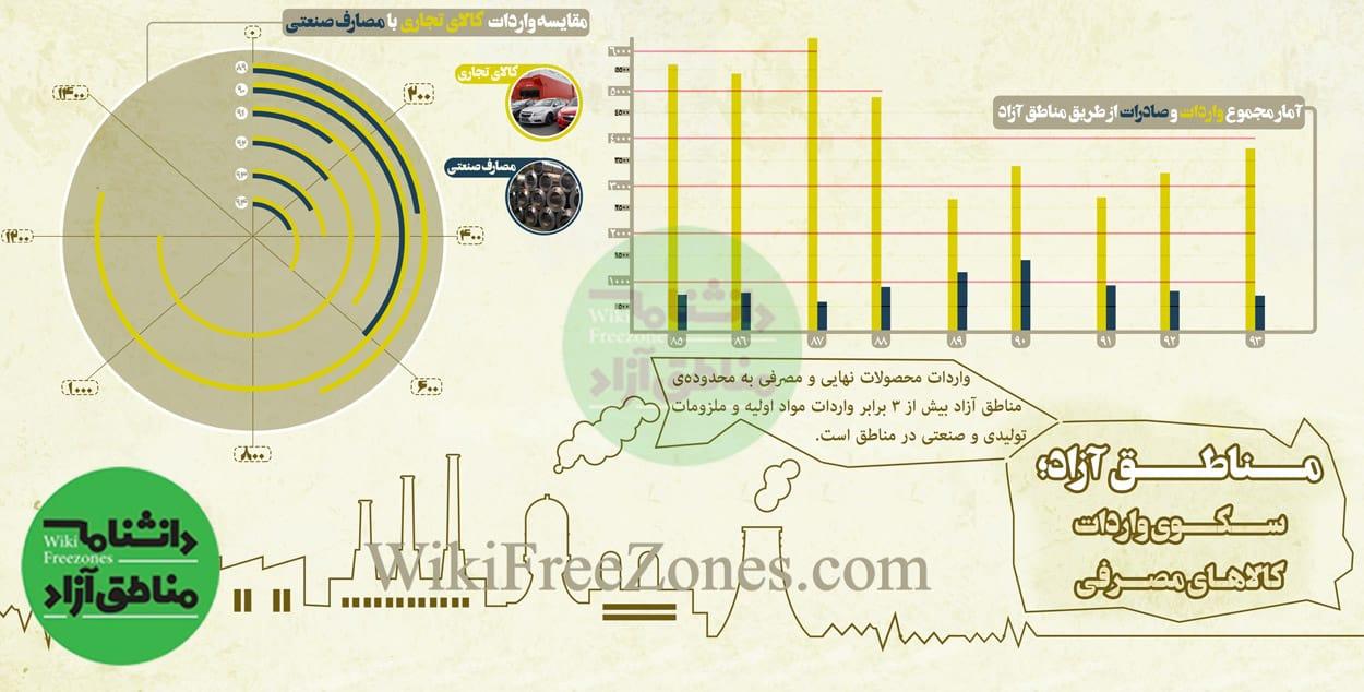 اینفوگرافیک-واردات-و-صادرات-مناطق-آزاد