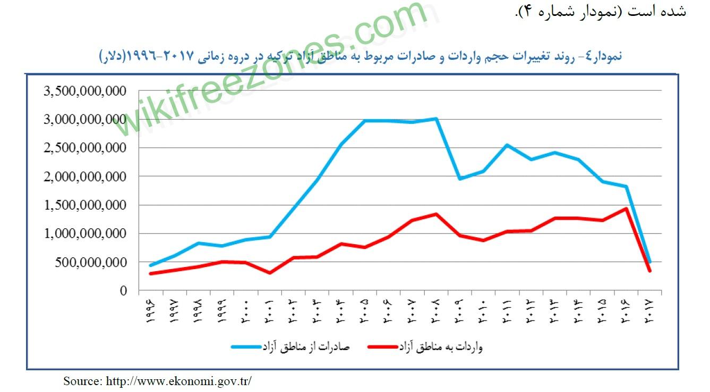 حجم واردات صادرات مناطق آزاد ترکیه