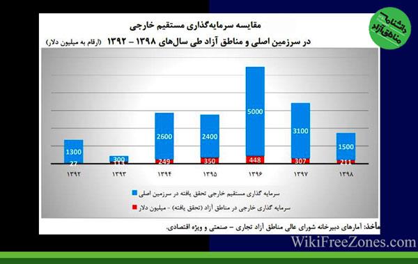 مناطق آزاد ایران کجای معادلات دولتها قرار دارند؟