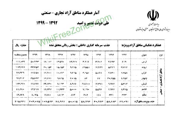سند: آمار عملکرد مناطق آزاد در دولت تدبیر و امید (۹۲ تا ۹۹)